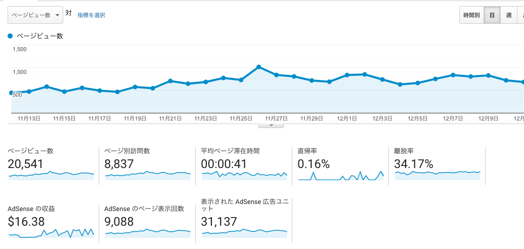 【報告】ブログ始めて9ヶ月のお話【20,000PV達成】